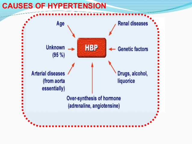 cause hypertension
